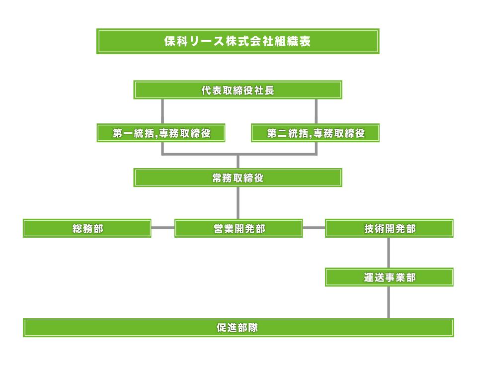 kigyou_soshikizu